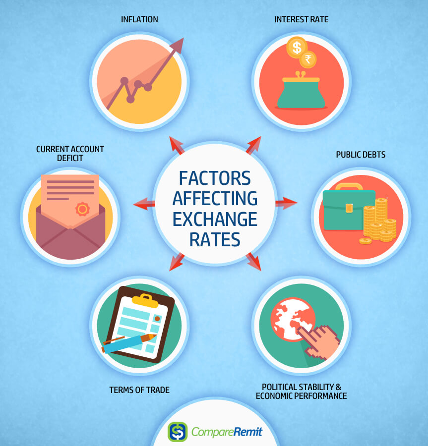 factors affecting the exchange rate of 7 factors that influence exchange rates  the exchange rate can be defined as the rate at which one country's currency may  common factors affecting exchange rates.